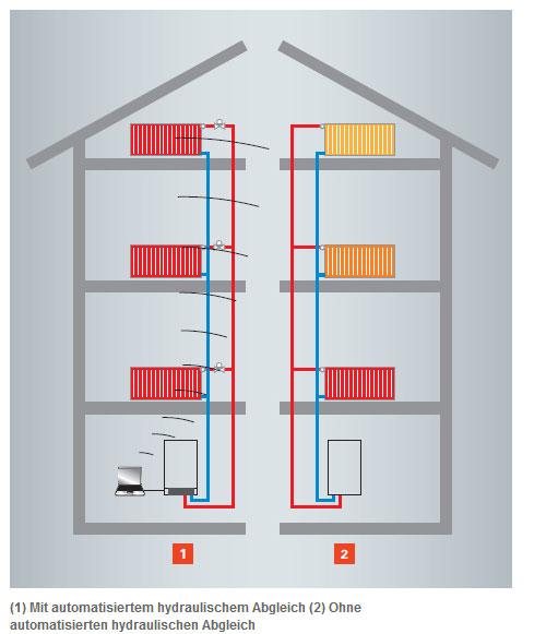 Heizkörperthermostat Für Hydraulischen Abgleich : hydraulischer abgleich einfach schnell und sich ~ Lizthompson.info Haus und Dekorationen