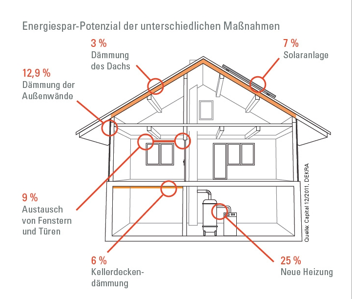 die heizung erneuern welches sparpotential steck viessmann experten forum. Black Bedroom Furniture Sets. Home Design Ideas